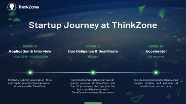 Chặng đường 06 THÁNG của các startup cùng ThinkZone Accelerator Batch 02